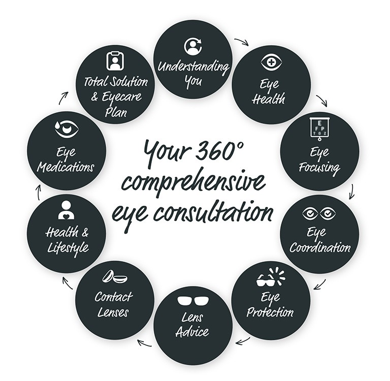 Your 360 Comprehensive Eye Consultation